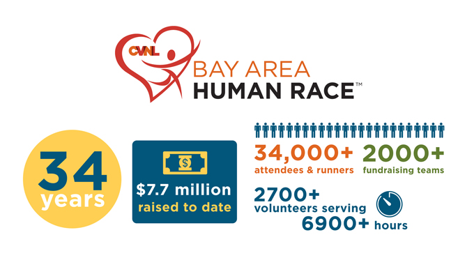 Press Release: 35th CVNL Bay Area Human Race™ Coming May 13th, 2017 — Off To A Fast Start
